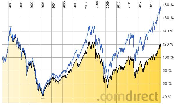 aktie eads dividende
